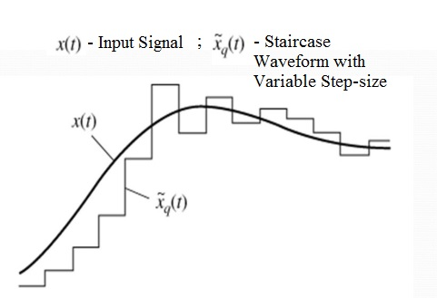 Adaptive-Delta-Modulation-Waveform