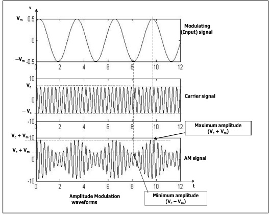 Amplitude Modulation Wave forms