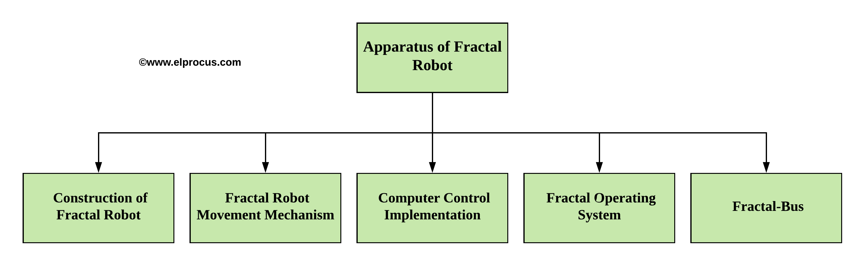 Apparatus of Fractal Robot
