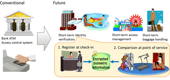 Applications of Biometric Authentication