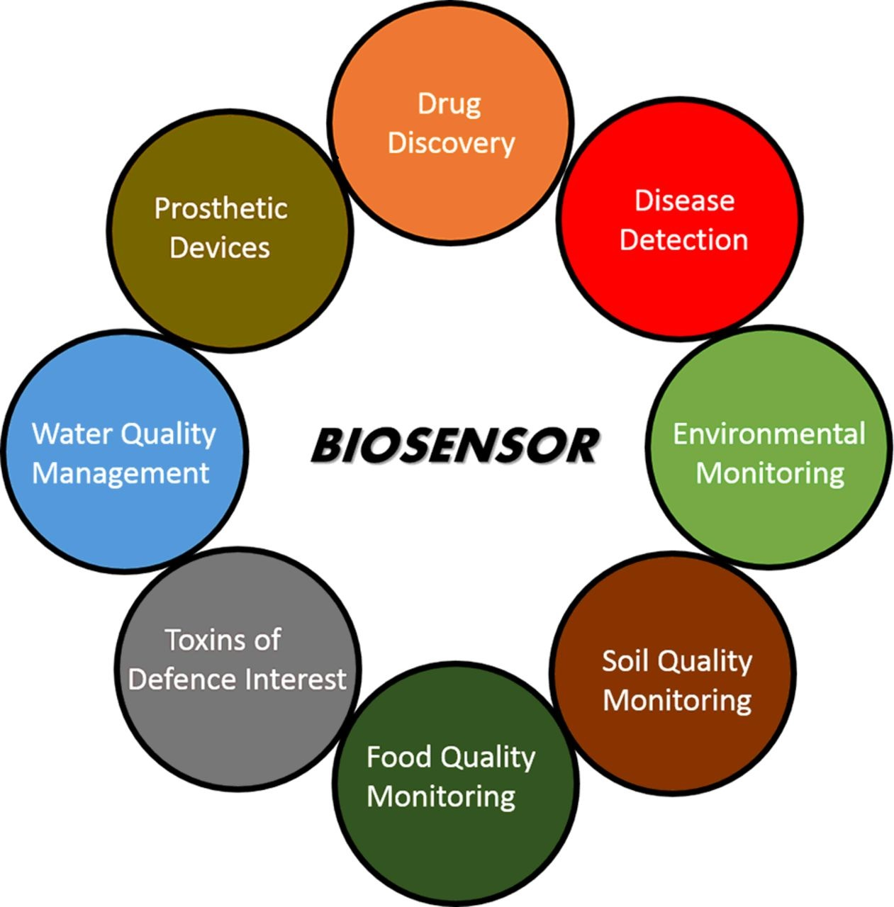 Applications of Biosensor
