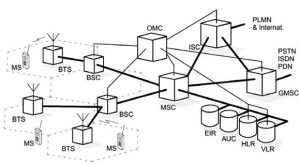 Architecture of GSM Technology