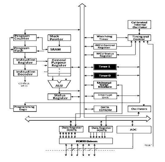 Architecture or Block Diagram