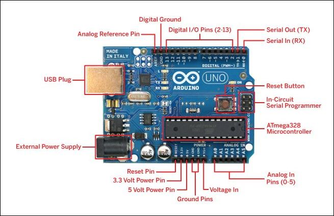 Arduino UNO R3 Microcontroller, Specifications, and Pin ...