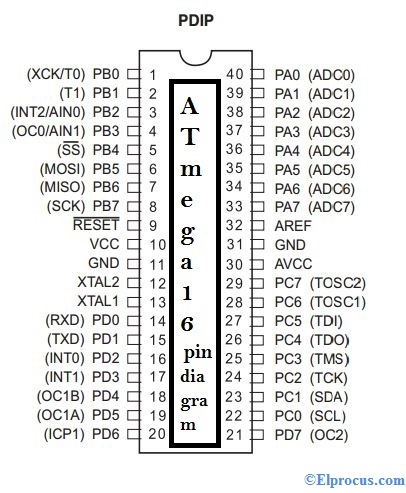 Atmega16 - pin - diagram