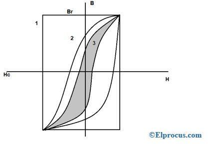 B-H-Curve