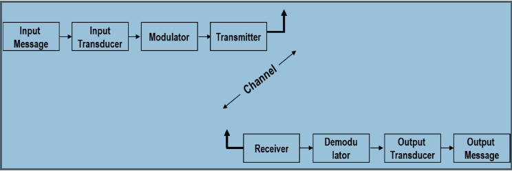 Basic Elements of Communication System