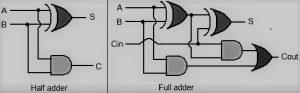 Basic Half Adder and Full Adder