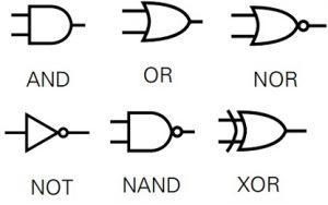 Electronic Circuit Symbols for Basic Logic Gates