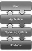 Basic Operating System