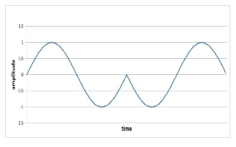 Binary-Phase-Shift-Keying-Waveform