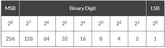 Binary-To-Decimal-Conversion-Table