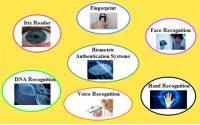Biometric Authentication System
