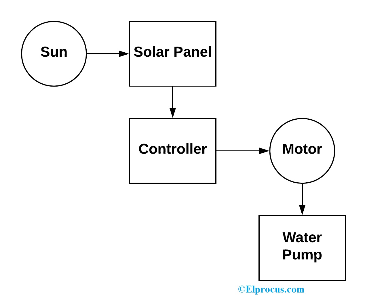 Solar Panel Diagram Furthermore Generator To House Wiring Diagram