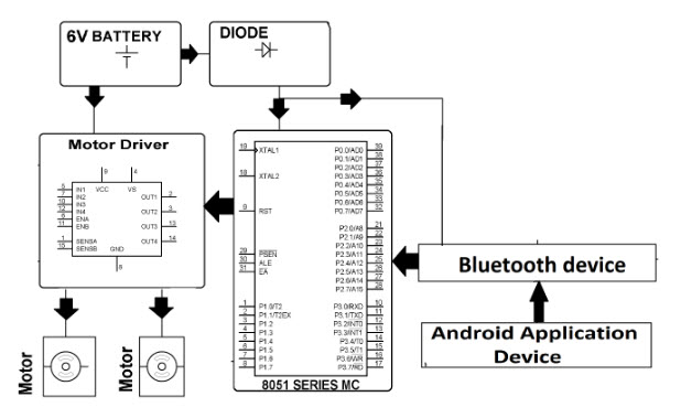 Block Diagram for Android controlled Automobile using 8051 Microcontroller