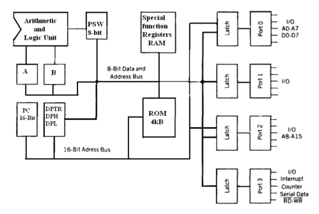 Design of automobiles using android controlled technology block diagram of 8051 microcontroller ccuart Images