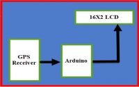 Block Diagram of GPS Clock using Arduino