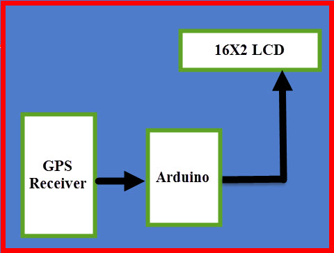 Block Diagram of GPS Clock using an Arduino Board with LCD