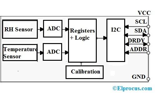 Block-Diagram-of-HDC2080