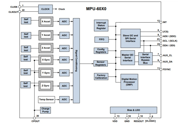 Block-Diagram-of-MPU6050