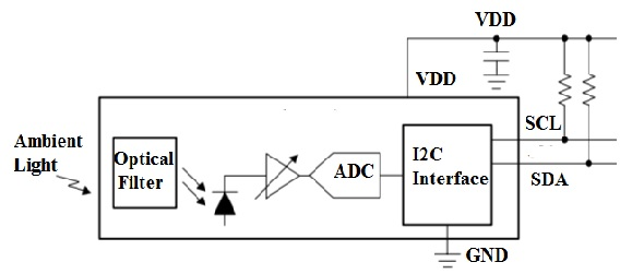 Block-Diagram-of-OPT3007