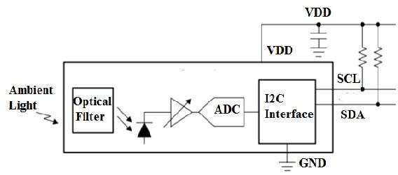 Block-Diagram-of-OPT3007