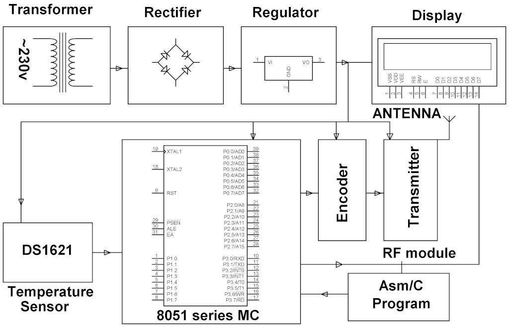 Block Diagram of Secret Code Enabled Secure Communication using RF Technology