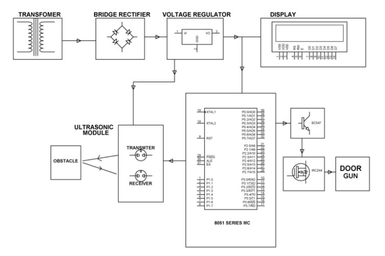 block diagram of object detection circuit