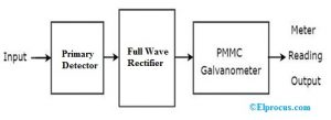 Block Diagram of Wave Analyzer