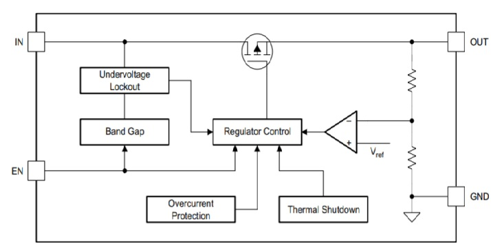 Block diagram of TPS7B81-Q1