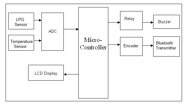 Block Diagram of Android Based Industrial Fault Monitoring System
