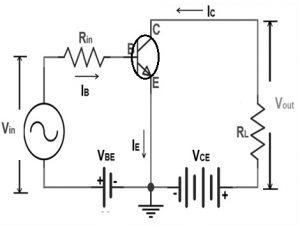 CE Configuration