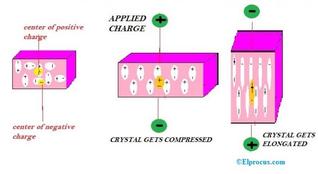 Converse Piezioelectric Effect