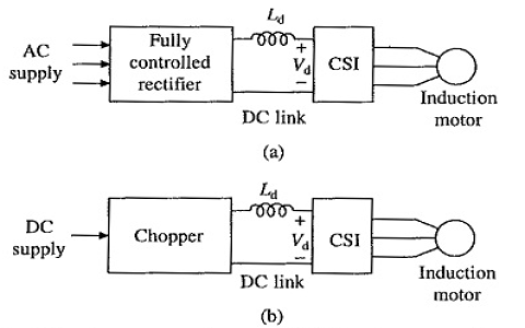 CSI Induction Motor Drives
