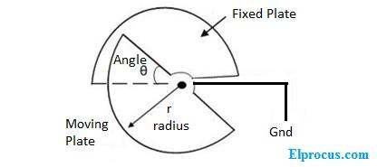circluar-paralle-plate-diagram