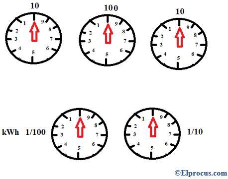 Clock Meter