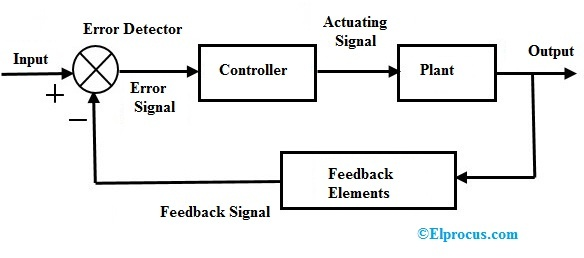 Closed Loop Control System   Block Diagram  Types  U0026 Its Applications