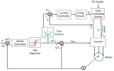Closed Loop Slip Controlled CSI Drive with Regenerative Braking