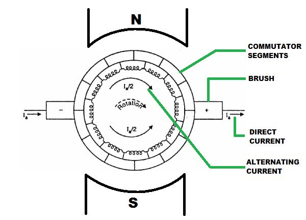 Commutator in DC Machines
