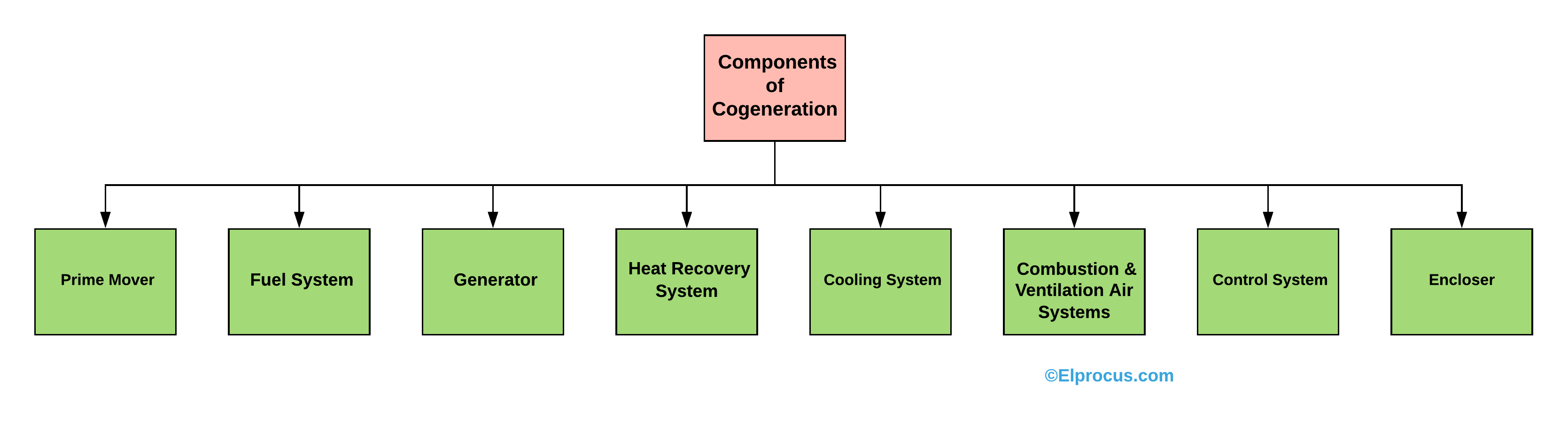 Components of Cogeneration