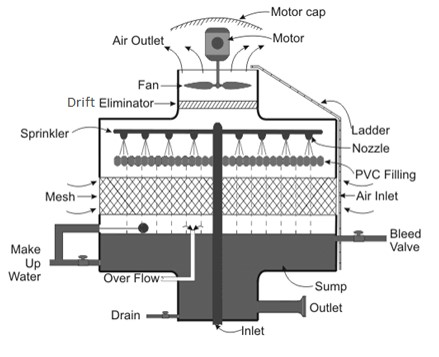 Construction-of-Cooling-Towers