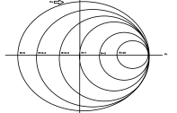Constant Resistance Lines From Circles