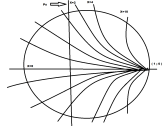 Constant-X-Circles In Smith Chart