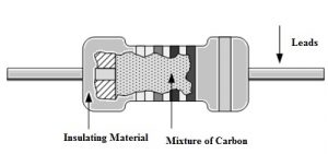 Construction of Carbon Composition Resistor