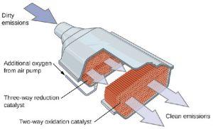 Construction of Catalytic Converter