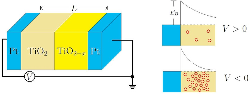 Construction of Memristor