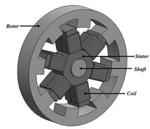 Construction of Switched Reluctance Motor