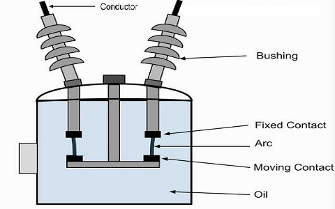 Construction of oil Circuit Breaker