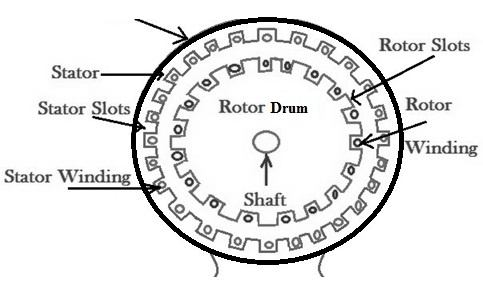 Crawling and Cogging of Induction Motor