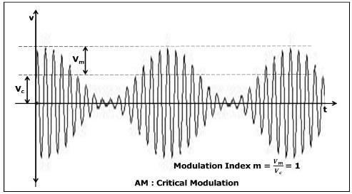 Critical Modulation